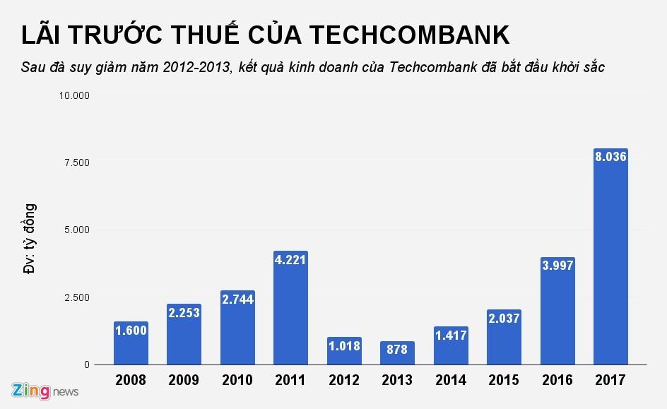 CEO Techcombank: 'Lam kinh doanh can dua tren so truong' hinh anh 1