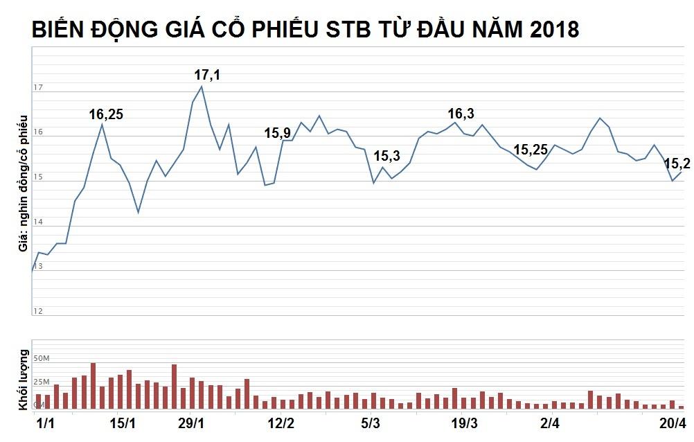 Ong Duong Cong Minh: '5 nam khong xong no xau, toi se roi Sacombank' hinh anh 5