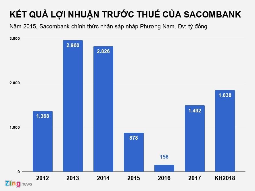Ong Duong Cong Minh: '5 nam khong xong no xau, toi se roi Sacombank' hinh anh 2