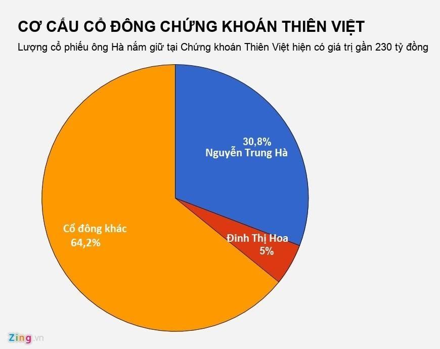 Chan dung doanh nhan chi 32 ty mong cuu Nguyen Xuan Son khoi an tu hinh anh 3