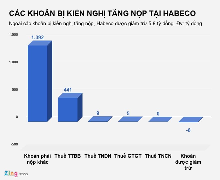 Sau bia Sai Gon, bia Ha Noi bi de nghi nop ngan sach 1.847 ty dong hinh anh 1