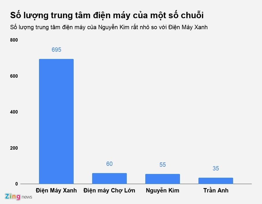 Nguyen Kim: Tu nguoi di dau den ke ve sau tren thi truong dien may hinh anh 3