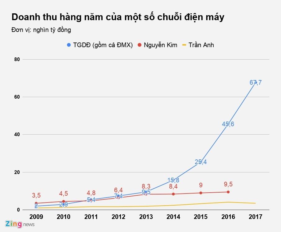 Nguyen Kim: Tu nguoi di dau den ke ve sau tren thi truong dien may hinh anh 2