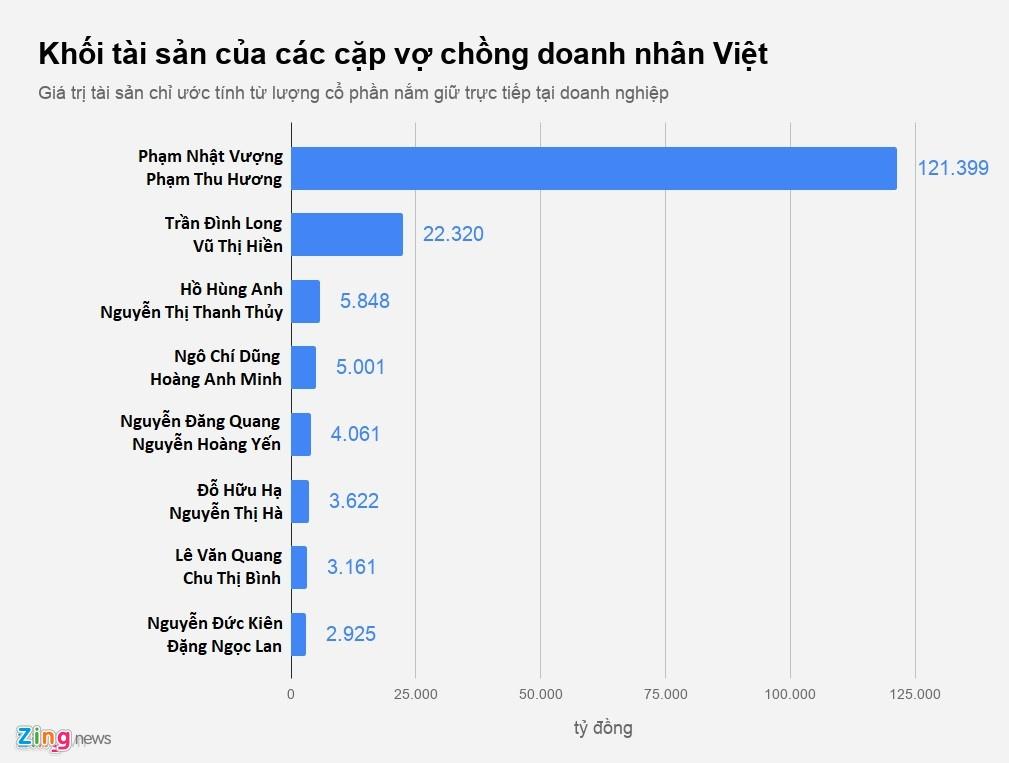Cac cap vo chong nghin ty Viet chia ty le so huu the nao? hinh anh 6