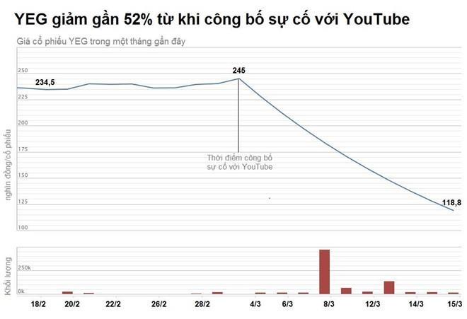 yeah1 vuong su co voi youtube anh 1