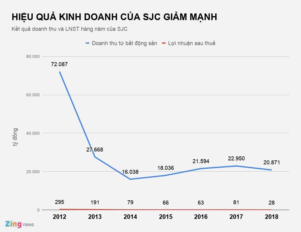 Lien doanh 10,5 trieu USD cua SJC dung hoat dong 22 nam chua giai the hinh anh 1