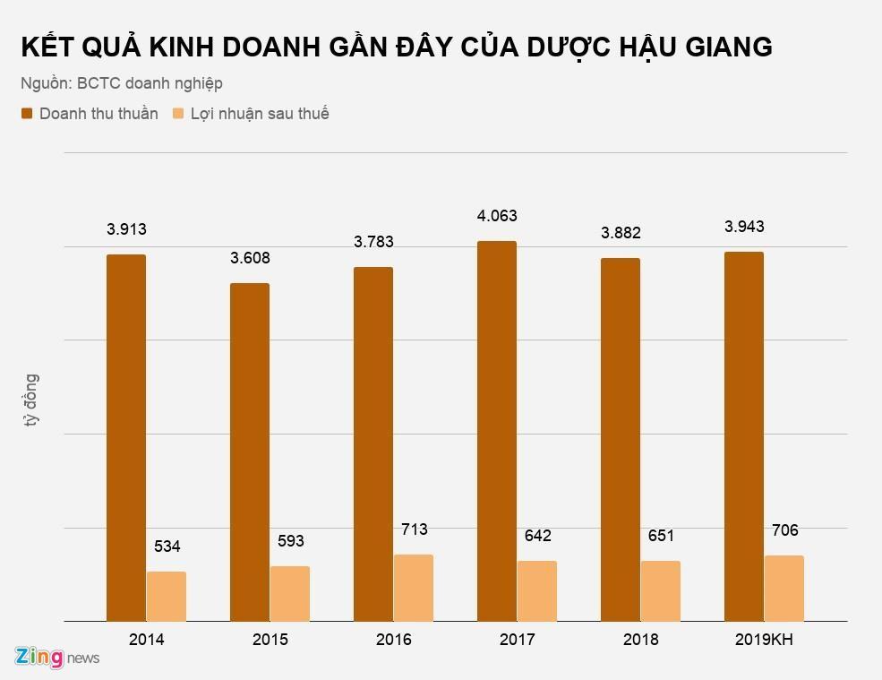 Tham vong cua dai gia Nhat Ban tai Duoc Hau Giang hinh anh 2