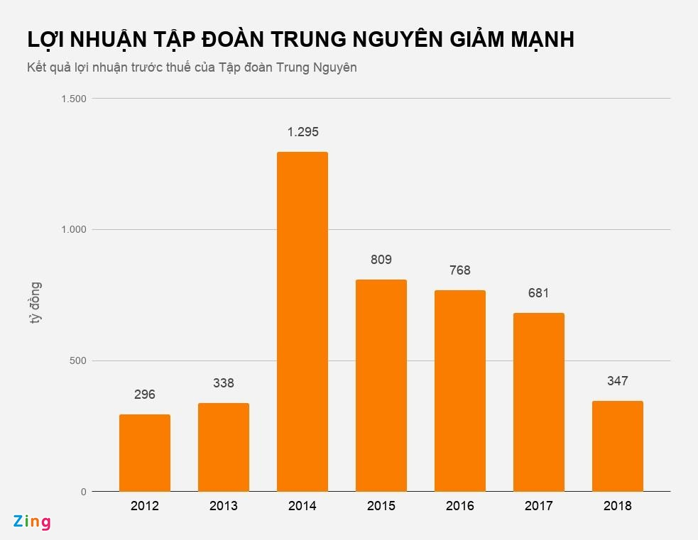 Ca phe Trung Nguyen sut giam 50% loi nhuan hinh anh 1