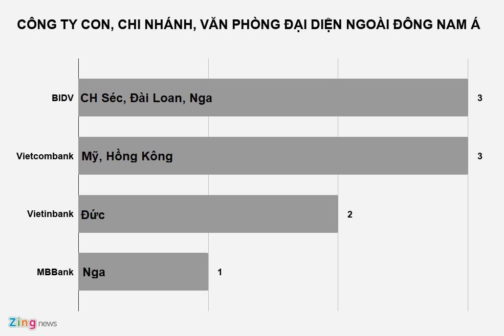Ngoai Dong Nam A, ngan hang Viet con lam an o nhung dau? hinh anh 2