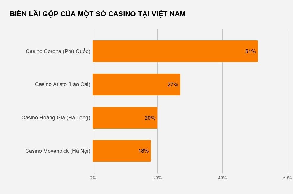 Casino nguoi Viet choi lai vuot xa song bac cho nguoi nuoc ngoai hinh anh 2