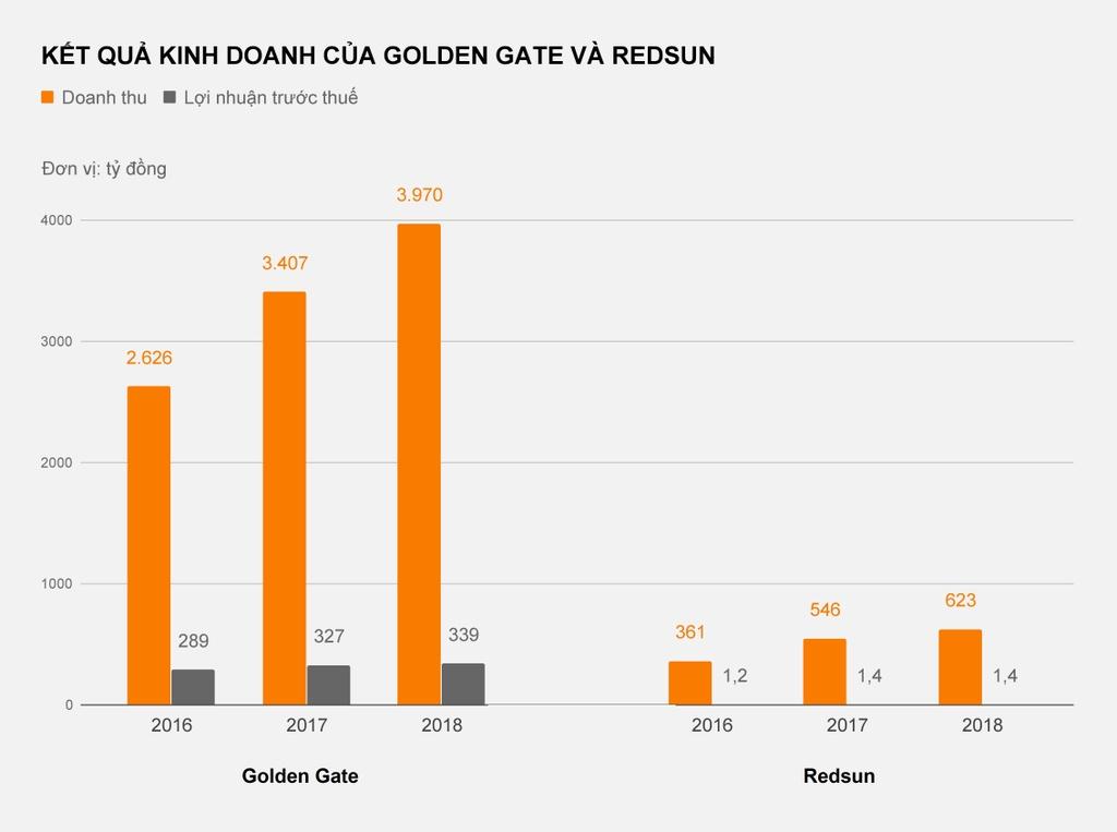 Huy Viet Nam hut hoi, cac dai gia Golden Gate, Redsun thang the hinh anh 4