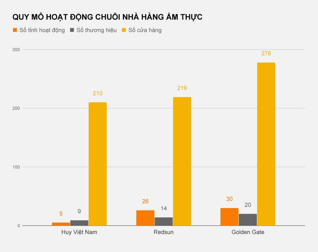 Huy Viet Nam hut hoi, cac dai gia Golden Gate, Redsun thang the hinh anh 2