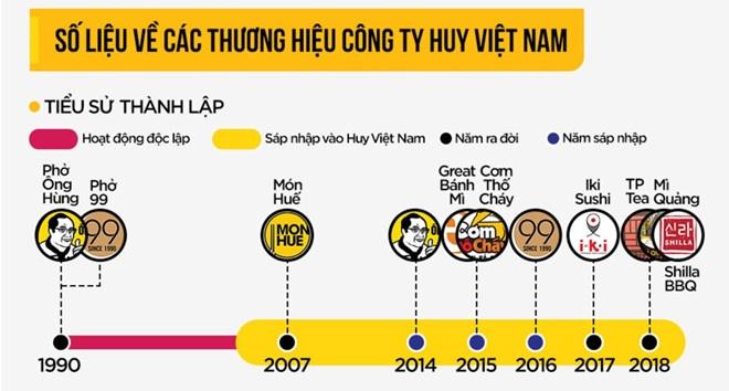 Ong Huy Nhat cua chuoi Mon Hue la ai? hinh anh 3