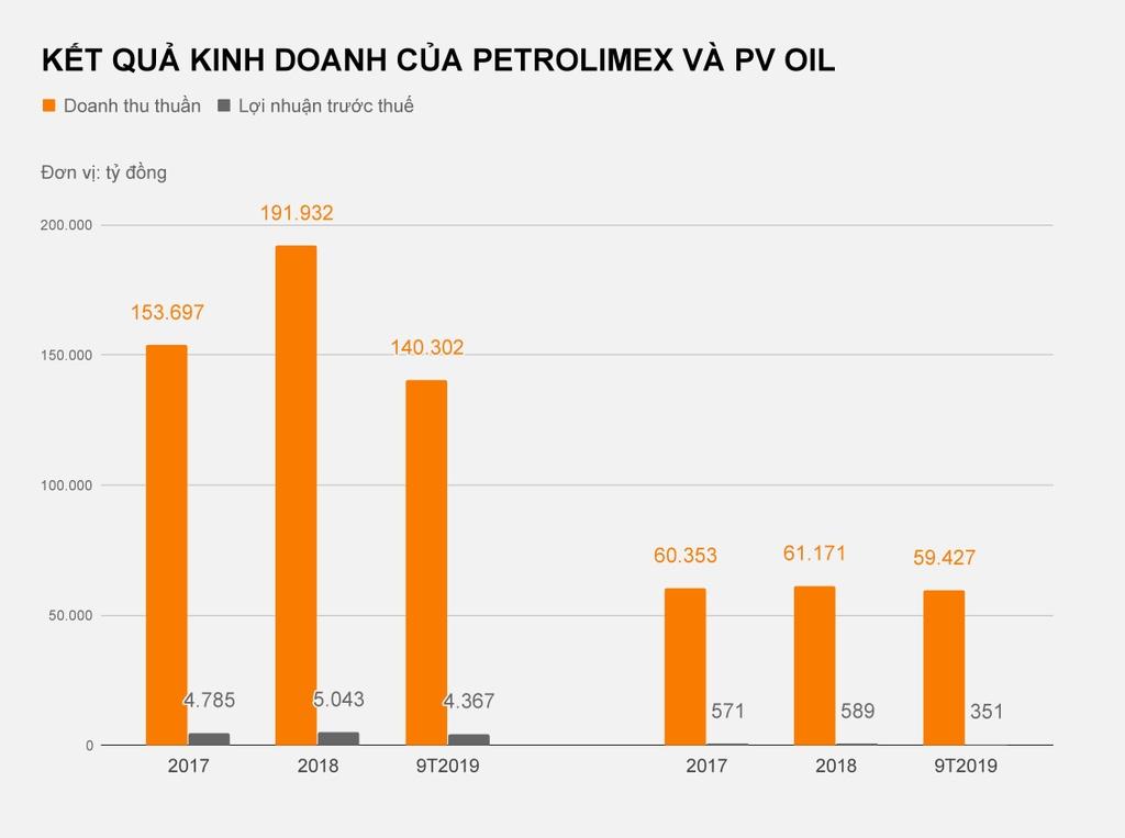Tinh hinh kinh doanh cua Petrolimex va PV Oil anh 2