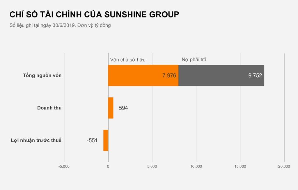 Sunshine Group tra gan 3 ty tien lai moi ngay hinh anh 2  Sunshine Group trả gần 3 tỷ tiền lãi mỗi ngày CHI SO TAI CHINH CUA SUNSHINE GROUP p001