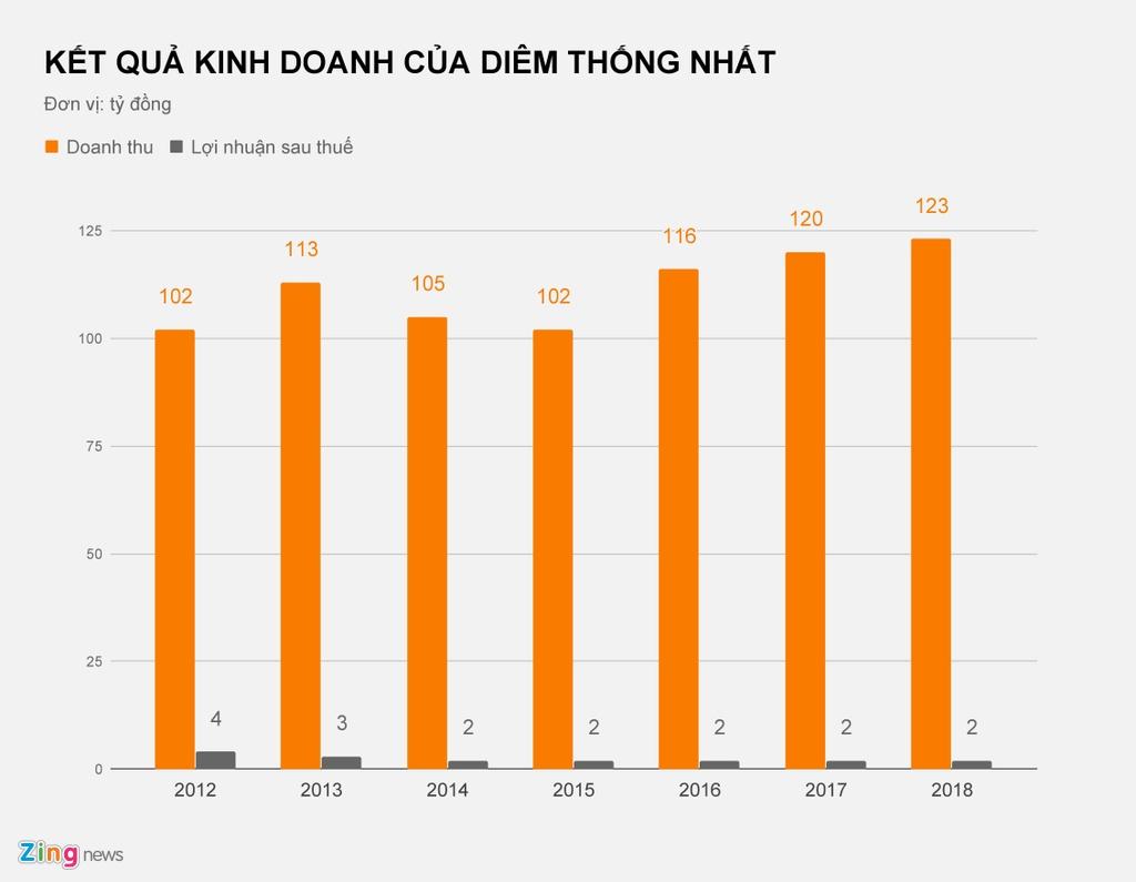 Vong doi hon 60 nam cua diem Thong Nhat
