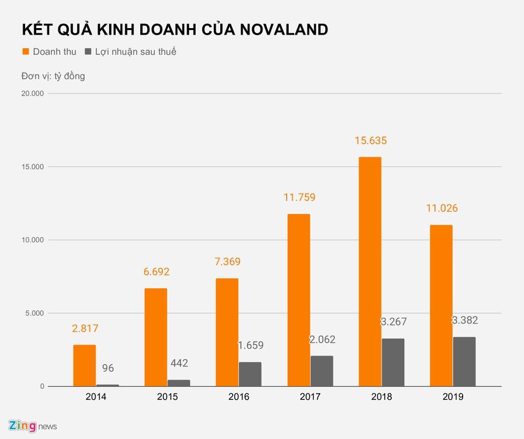 Loi nhuan Novaland den tu dau? hinh anh 2 KET_QUA_KINH_DOANH_CUA_NOVALAND_zing.jpg