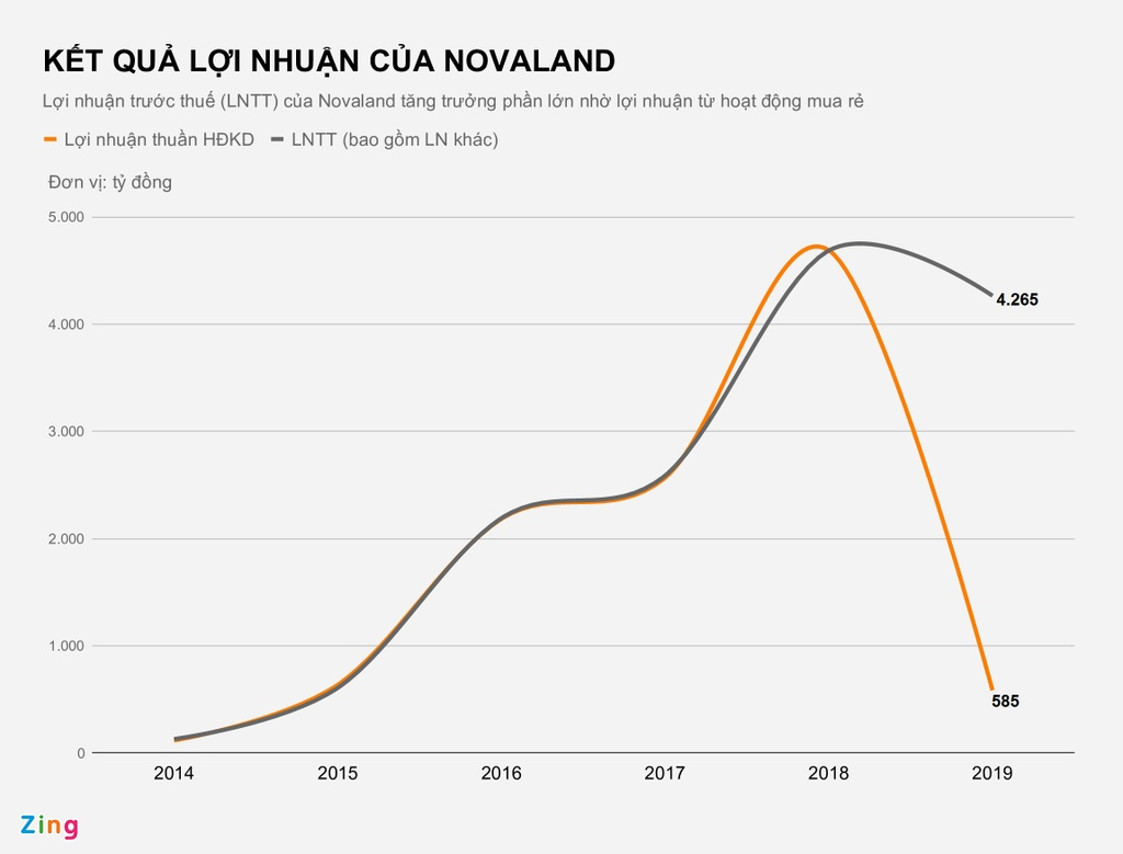 Loi nhuan Novaland den tu dau? hinh anh 3 KET_QUA_LOI_NHUAN_CUA_NOVALAND_zing.jpg