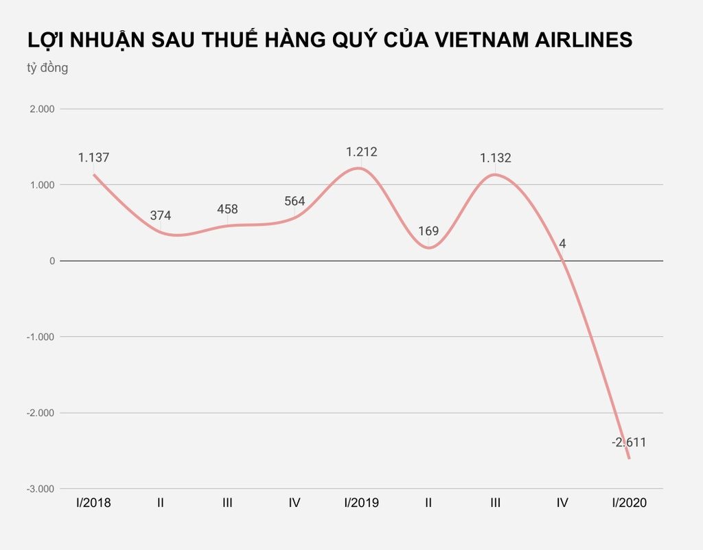 Ho tro 12.000 ty cho Vietnam Airlines anh 3