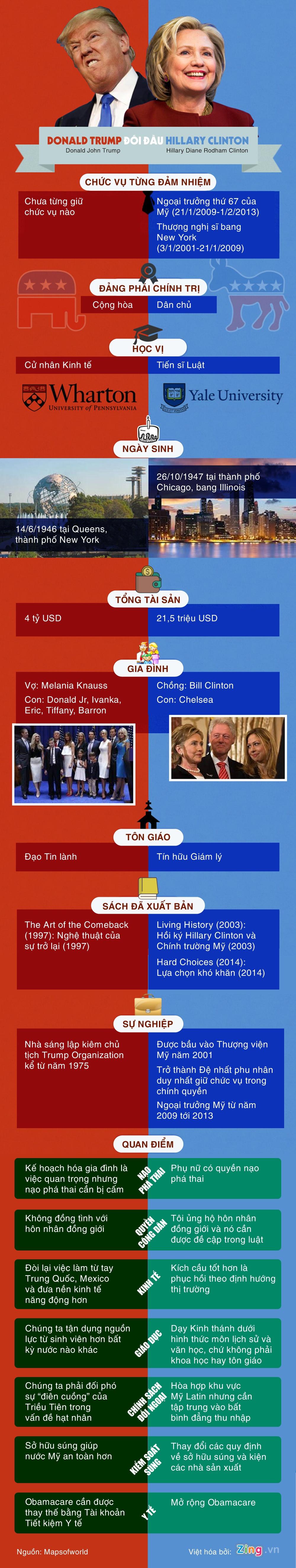 Buc tranh doi lap giua ba Clinton va ong Trump hinh anh 1