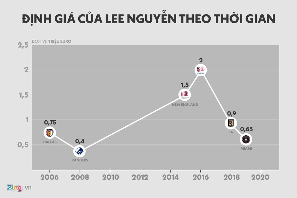 Vi sao Lee Nguyen muon tro lai V.League? hinh anh 1 lee_price_market.jpg