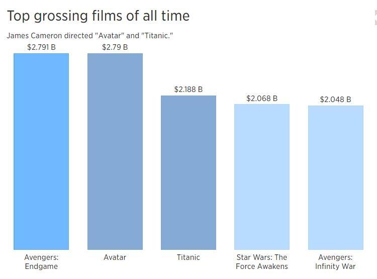 'Avatar' la rui ro lon cua Disney, nhung dung nghi ngo James Cameron hinh anh 2