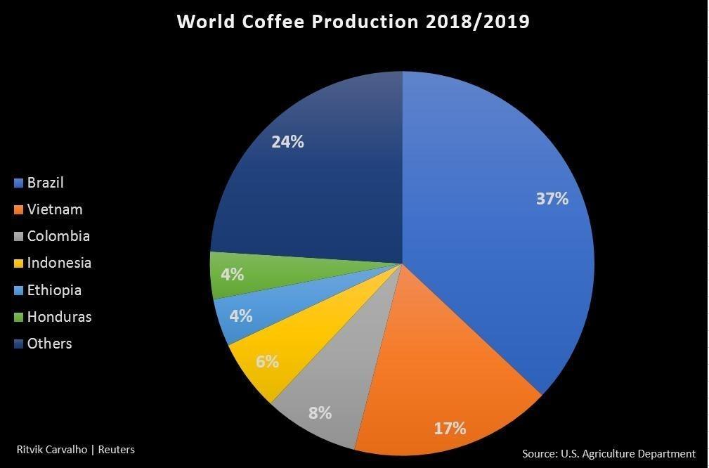 #5 Lý Do Khiến Starbucks Coffee Thất Thế Tại Việt Nam 2