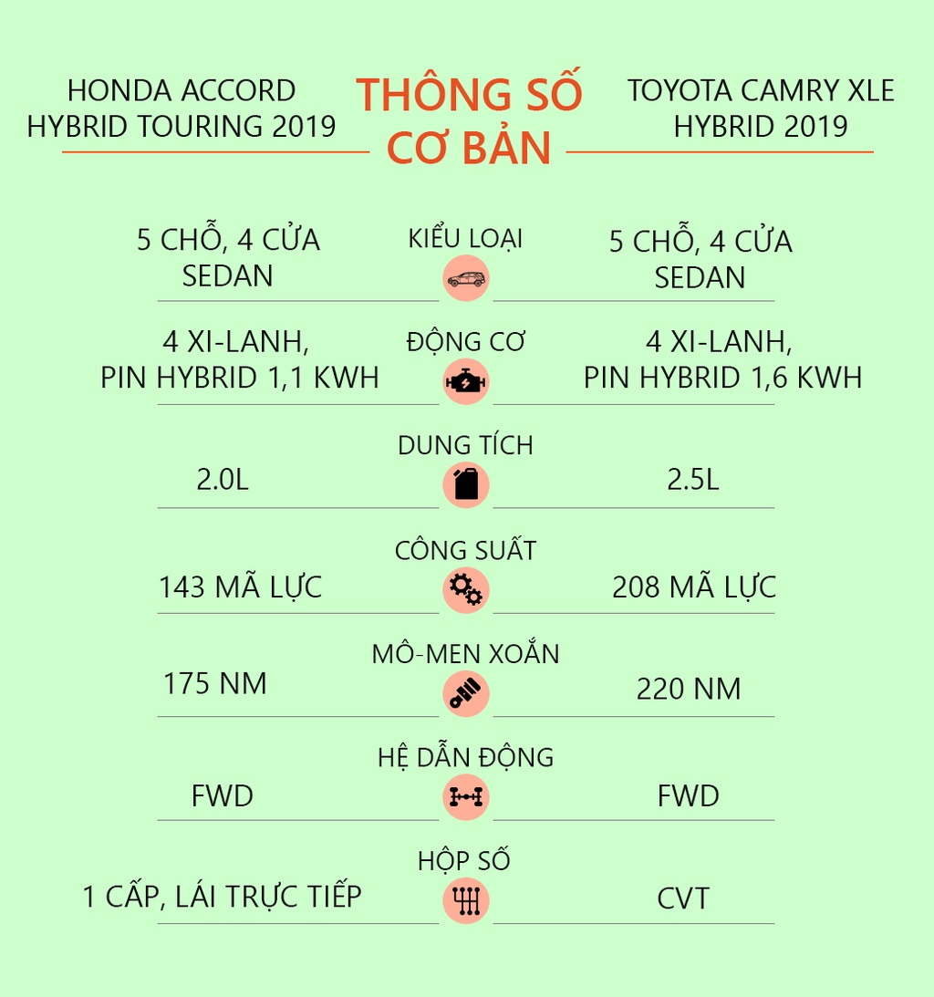 Chon sedan tiet kiem, Honda Accord hay Toyota Camry? hinh anh 43 specs_compare.jpg
