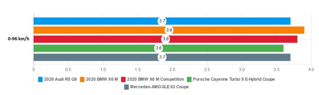 Danh gia Audi RS Q8 2020 - du suc sanh ngang Lamborghini Urus? hinh anh 30 acceleration.png