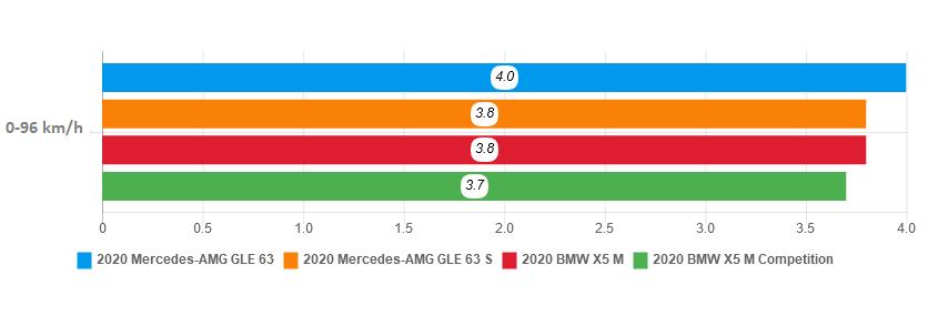 Mercedes-AMG GLE 63 2020 - SUV hang sang dang so huu hinh anh 23 acceleration_1.png