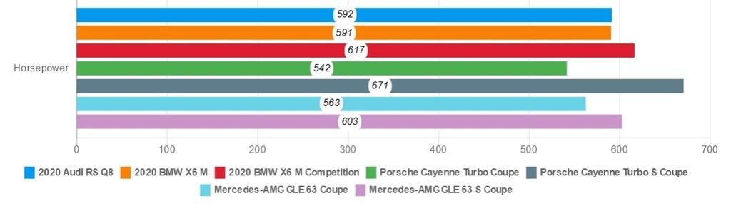 Danh gia Audi RS Q8 2020 - du suc sanh ngang Lamborghini Urus? hinh anh 29 horsepower.jpeg