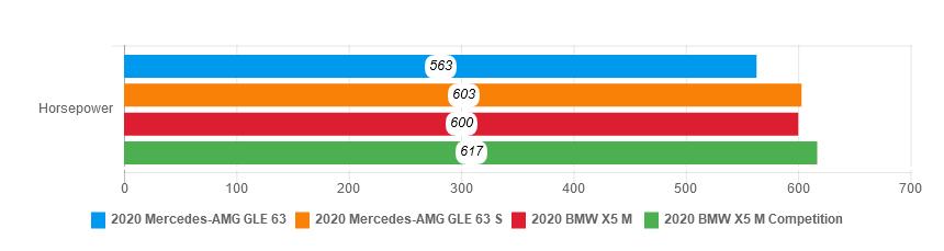 Mercedes-AMG GLE 63 2020 - SUV hang sang dang so huu hinh anh 22 hp_comparison.png