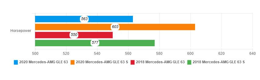 Mercedes-AMG GLE 63 2020 - SUV hang sang dang so huu hinh anh 20 hp_comparison_1.png