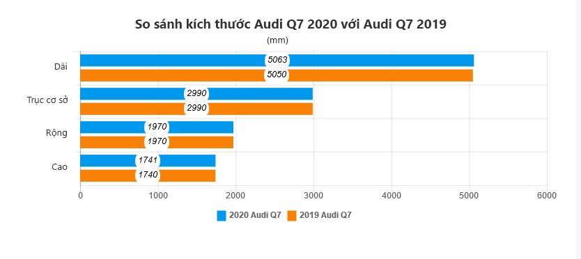 danh gia Audi Q7 2020 anh 17