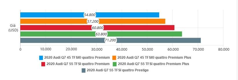 danh gia Audi Q7 2020 anh 50