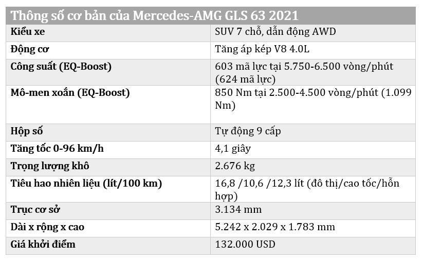 Danh gia Mercedes-AMG GLS 63 2021 – SUV the thao day suc manh hinh anh 48 Mercedes_AMG_GLS_63_2021_specs.jpg