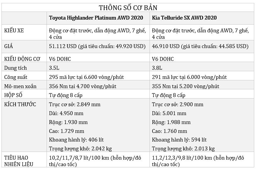 so sanh Kia Telluride 2020 va Toyota Highlander 2020 anh 29