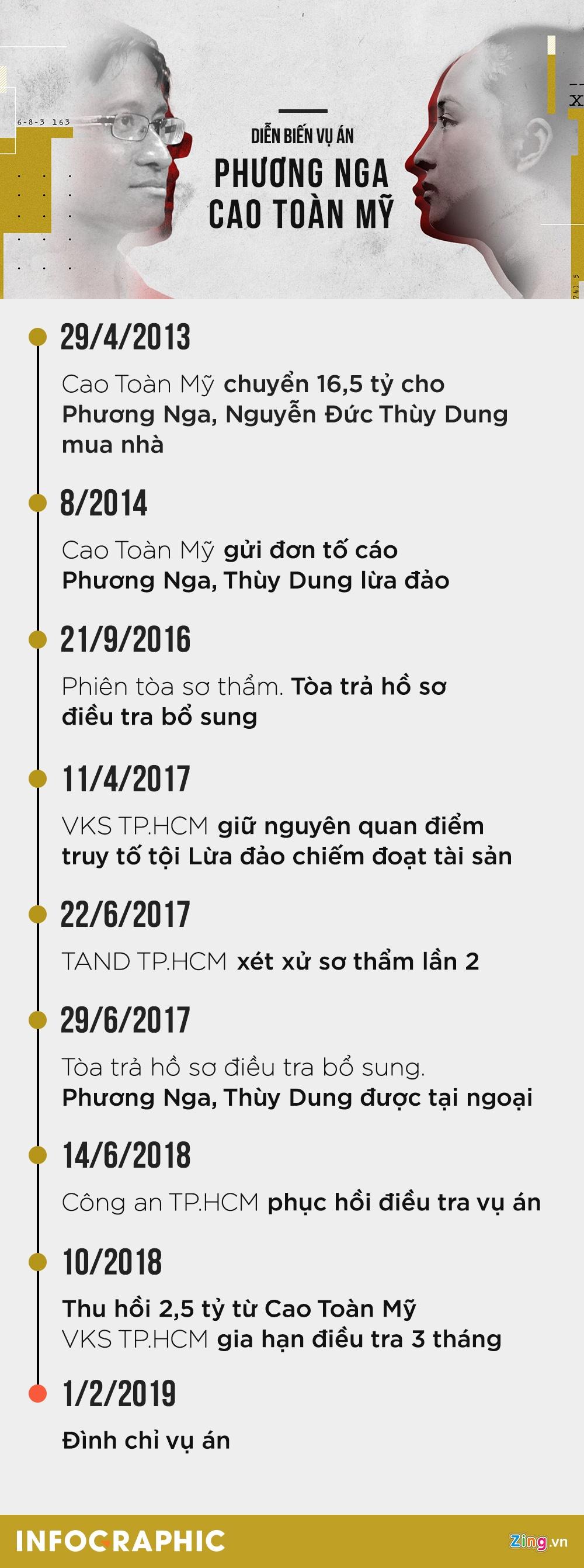 Hoa hau Phuong Nga,  quyet dinh dinh chi dieu tra anh 12