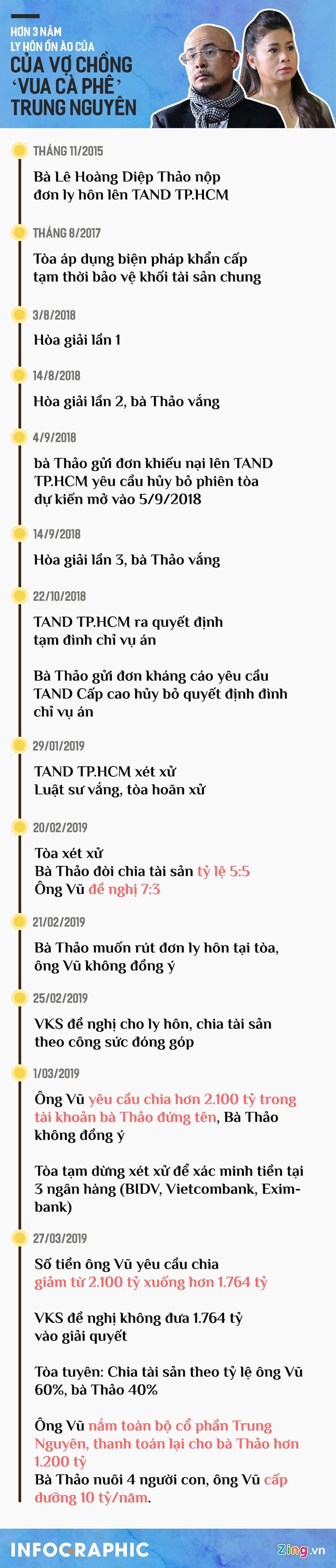 3 nam vu ly hon on ao cua vo chong 'vua ca phe' Trung Nguyen hinh anh 1