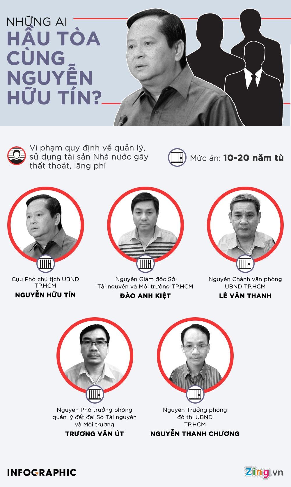 Ong Nguyen Huu Tin: 'Toi sai roi' hinh anh 3 INFOGRAPHICS_1.jpg