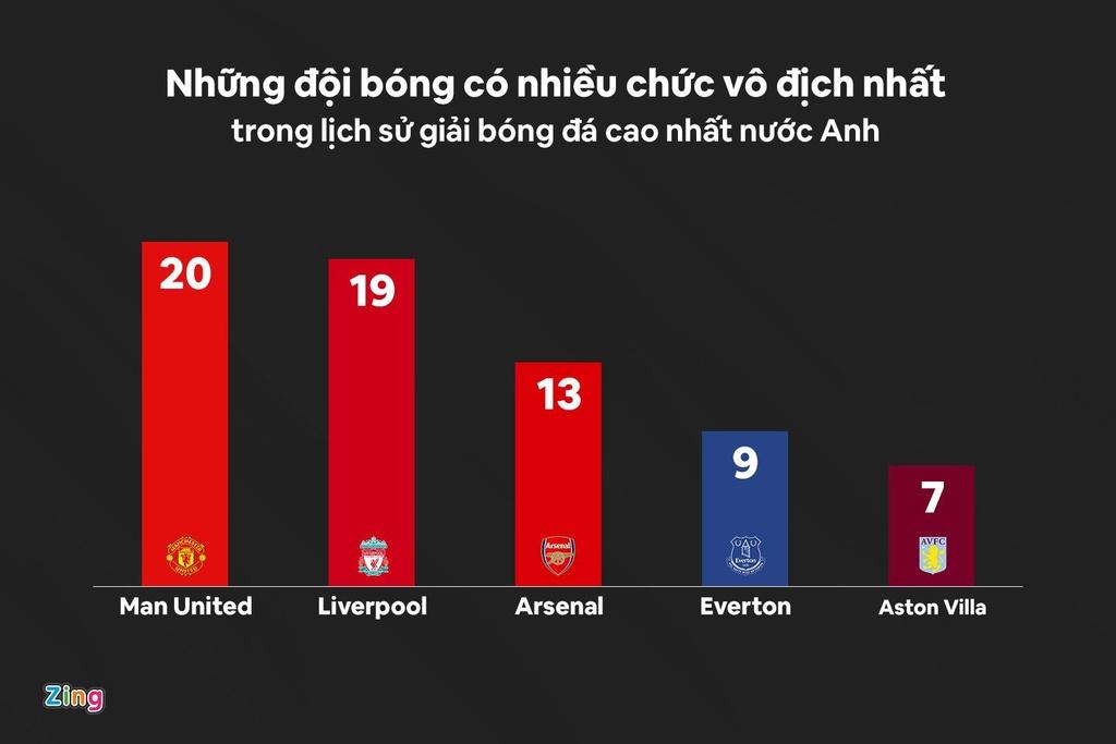 Liverpool vo dich Premier League,  Liverpool vo dich Ngoai hang Anh,  Liverpool,  Jurgen Klopp,  Premier League,  Man United,  MU anh 4