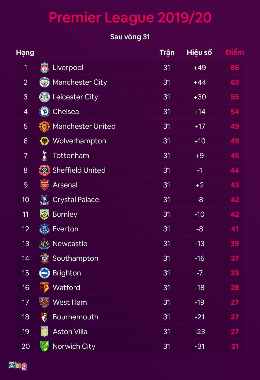 Liverpool vo dich Premier League,  Liverpool vo dich Ngoai hang Anh,  Liverpool,  Jurgen Klopp,  Premier League,  Man United,  MU anh 6
