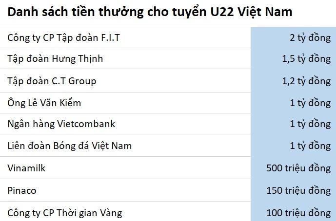 U22 Viet Nam duoc hua thuong tren 8 ty dong hinh anh 2