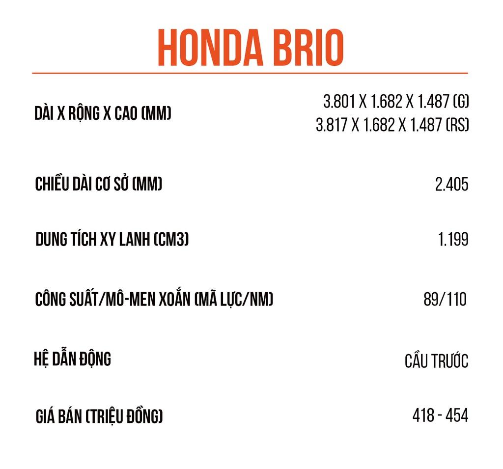 Danh gia Honda Brio - xe nho hang A co xung gia hang B? hinh anh 1