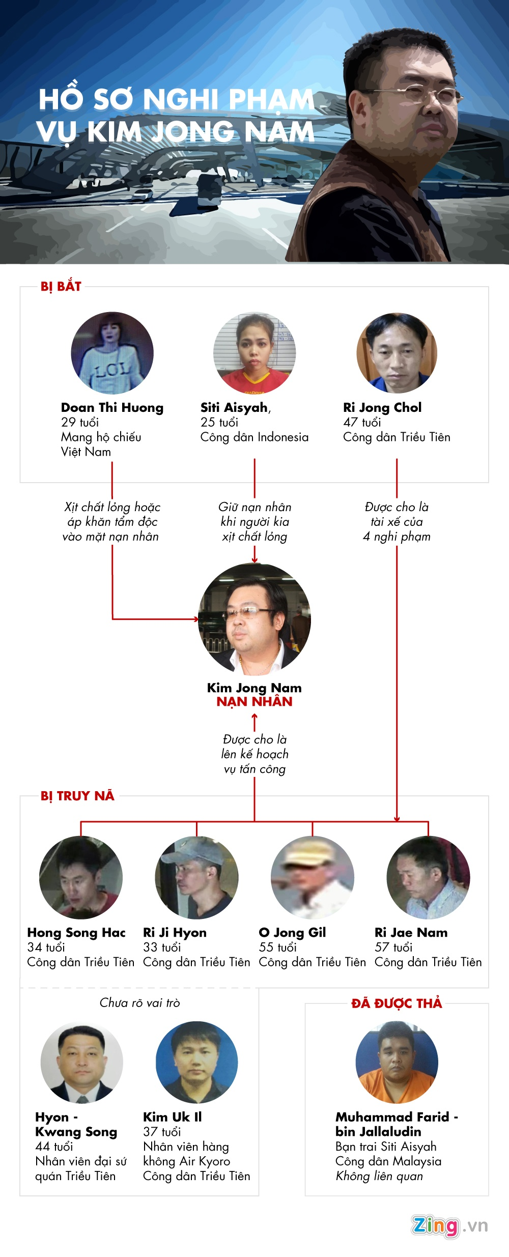 Kim Jong Nam chet anh 1