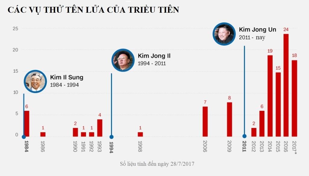 Kim Jong Un 'thu lua' lien tiep: Tang 'do' tren ban dam phan? hinh anh 1