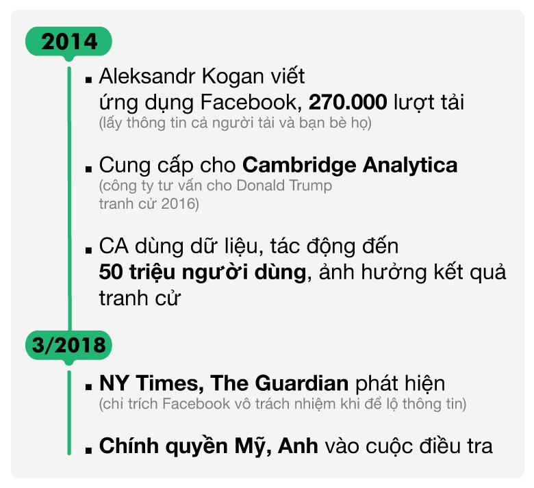 VN trong top 10 nuoc lo thong tin Facebook nhieu nhat the gioi hinh anh 3