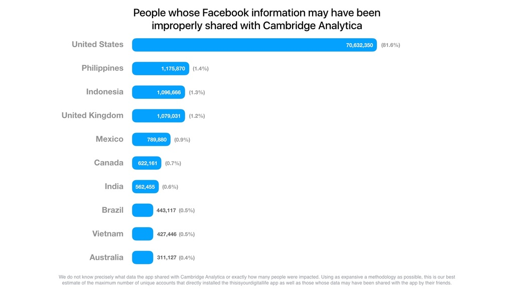 VN trong top 10 nuoc lo thong tin Facebook nhieu nhat the gioi hinh anh 1