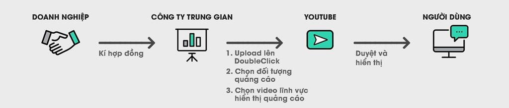 doanh nghiep viet quang cao Youtube anh 4