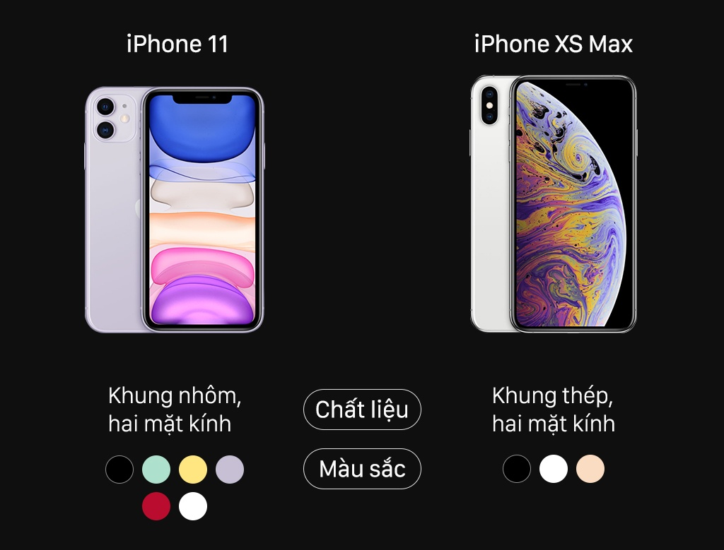 iPhone 11 do thong so voi iPhone XS Max hinh anh 1